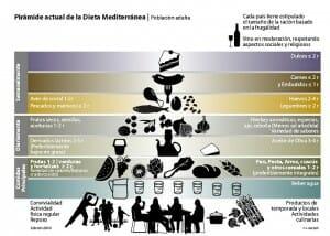 Versión provisional actualizada de la pirámide alimenticia de la  Dieta Mediterránea