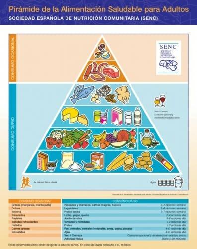 Pirámide de la Alimentación Saludable de la Sociedad Española de Nutrición Comunitaria
