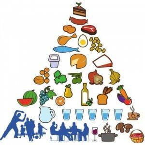 Pirámide Nutricional de la Dieta Mediterránea