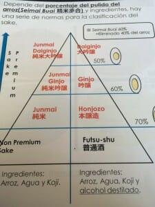Esquema de la clasificación del sake
